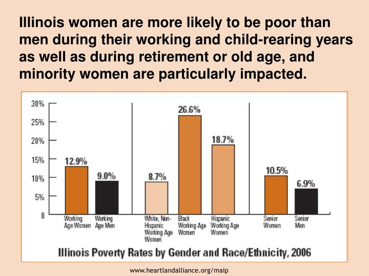 Illinois women are more likely to be poor than men during their working and child-rearing years as well as during retirement or old age, and minority women are particularly impacted.