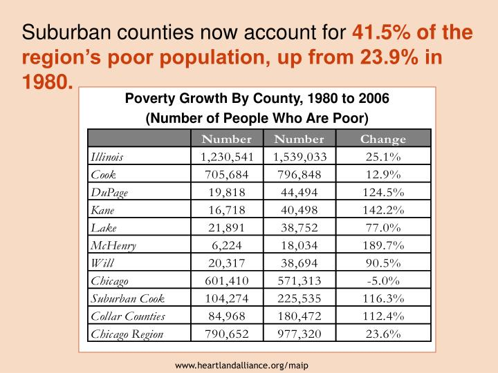 Suburban counties now account for