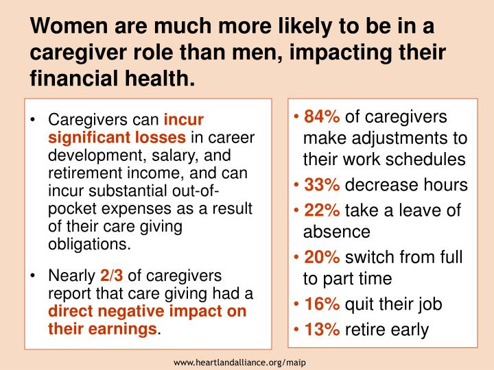 Women are much more likely to be in a caregiver role than men, impacting their financial health.