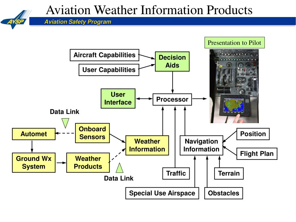 Aviation Weather Information Products