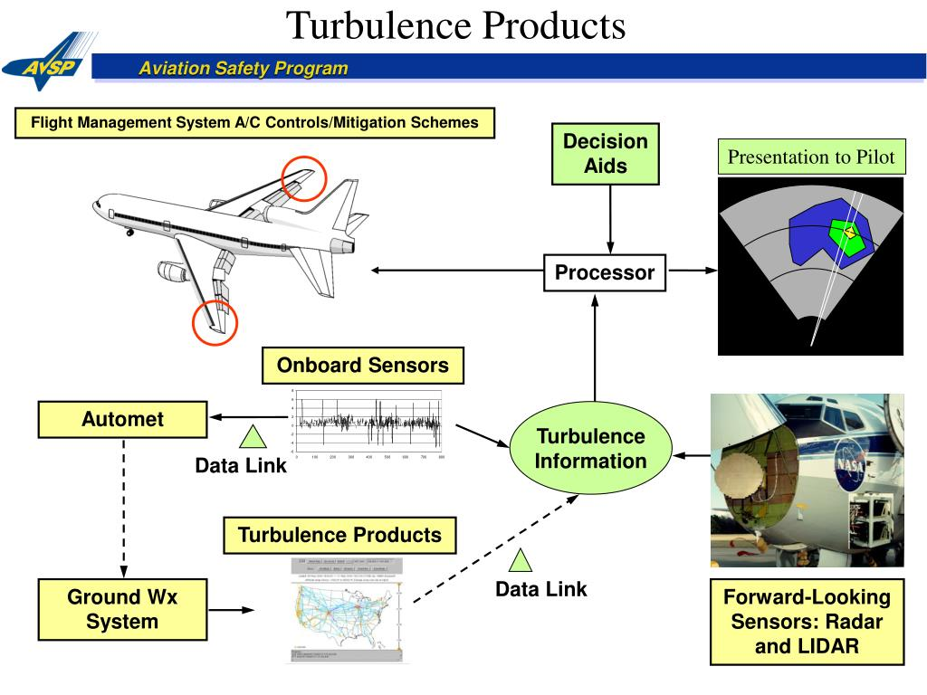 Turbulence Products