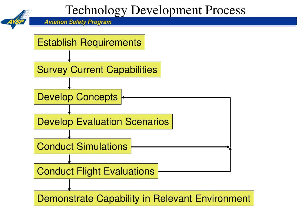 Technology Development Process