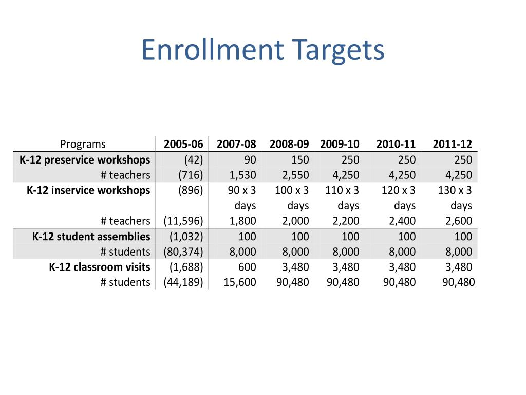 Enrollment Targets