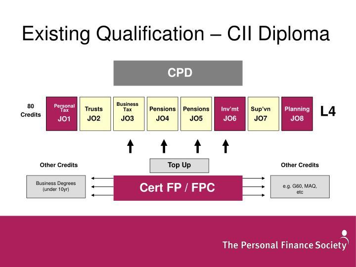 Existing Qualification – CII Diploma