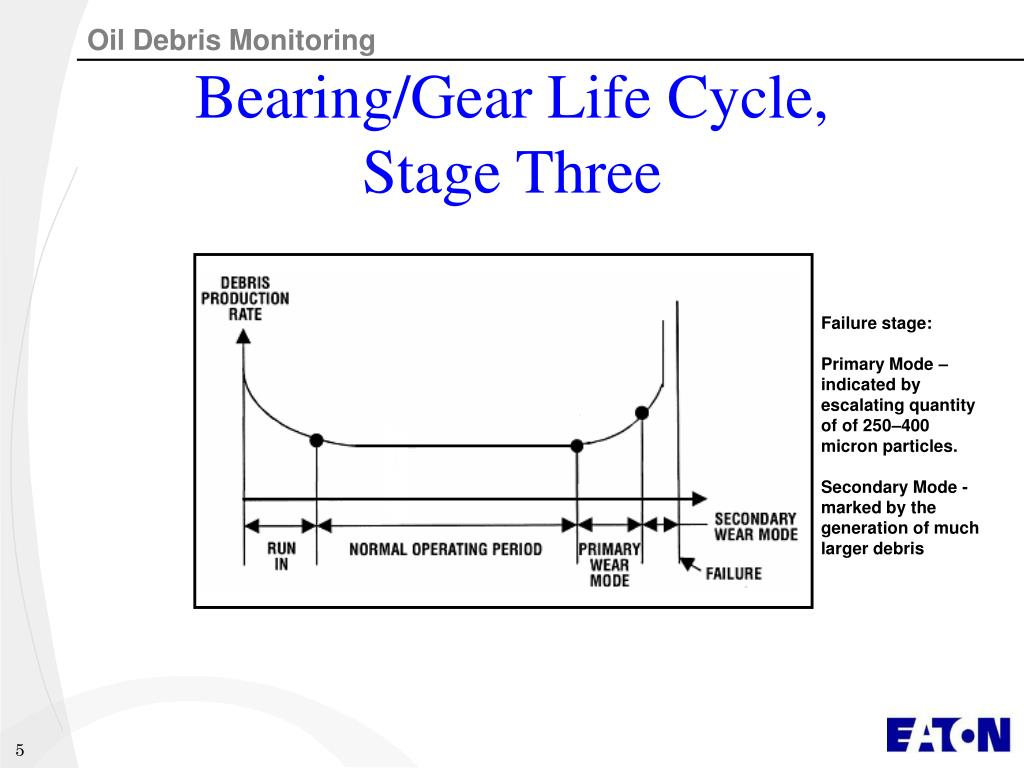 Bearing/Gear Life Cycle,
