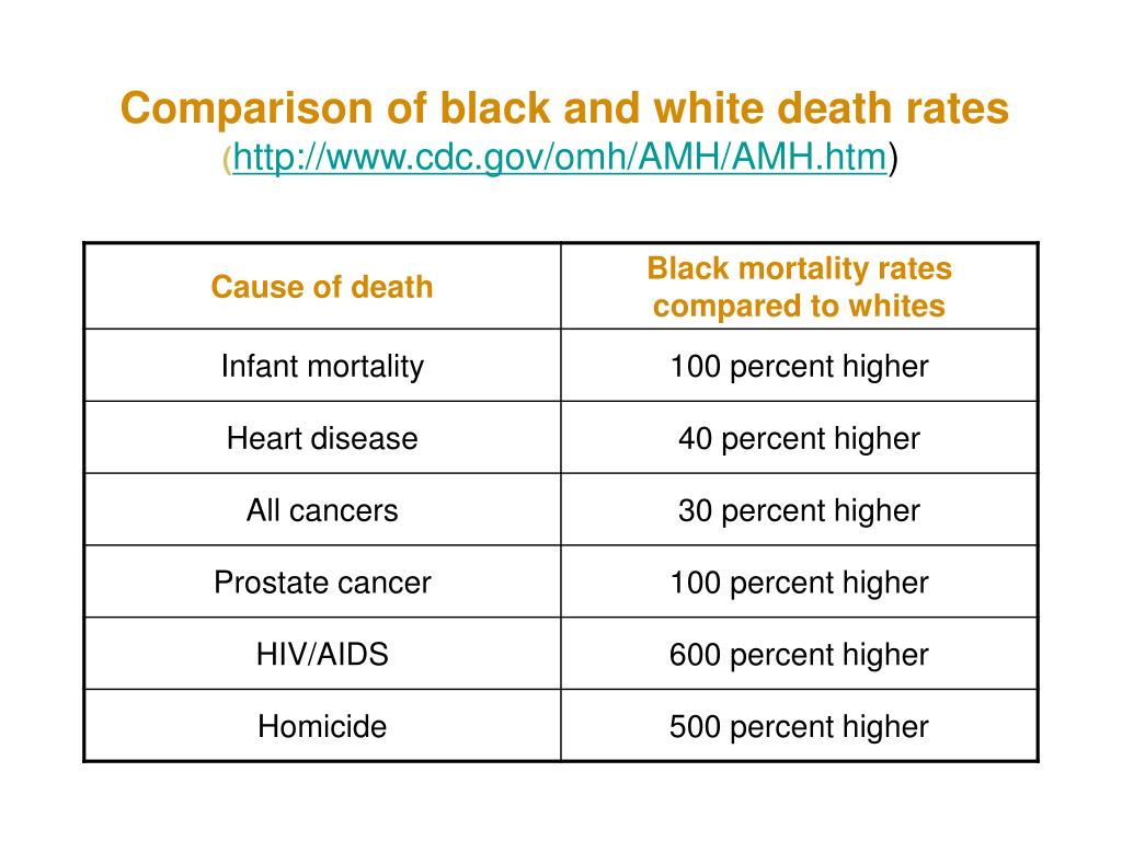 Comparison of black and white death rates