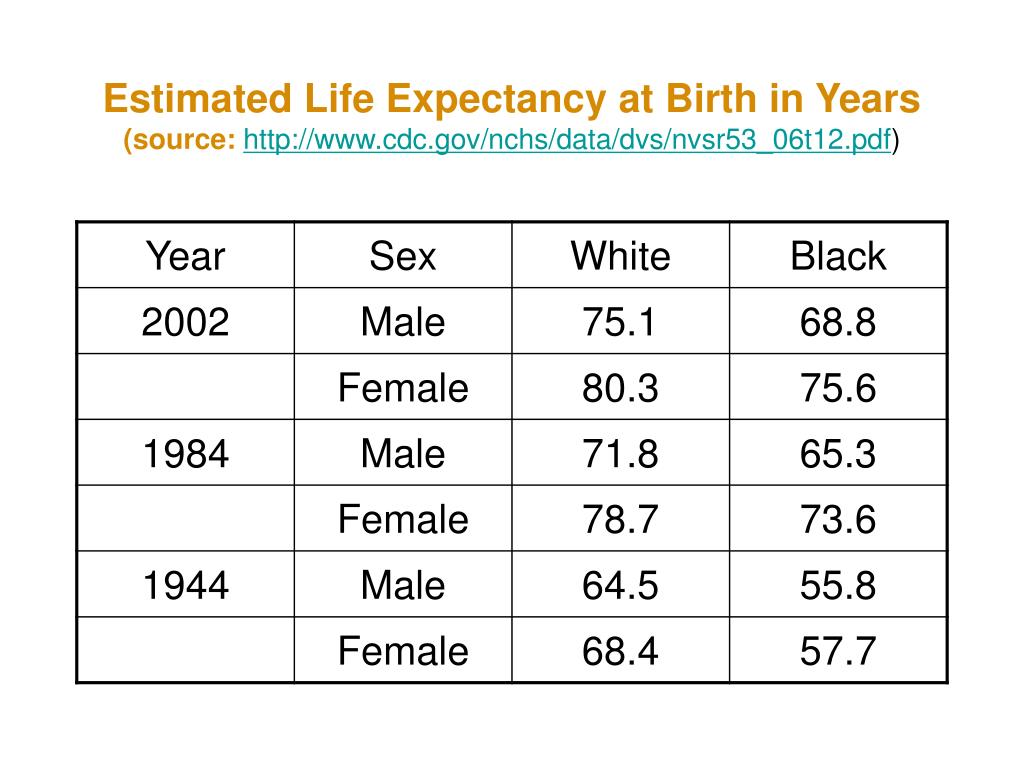 Estimated Life Expectancy at Birth in Years
