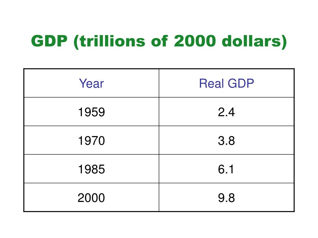 GDP (trillions of 2000 dollars)
