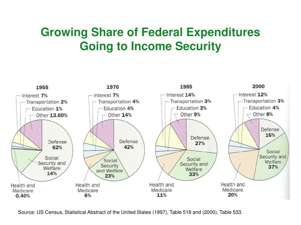 Growing Share of Federal Expenditures Going to Income Security