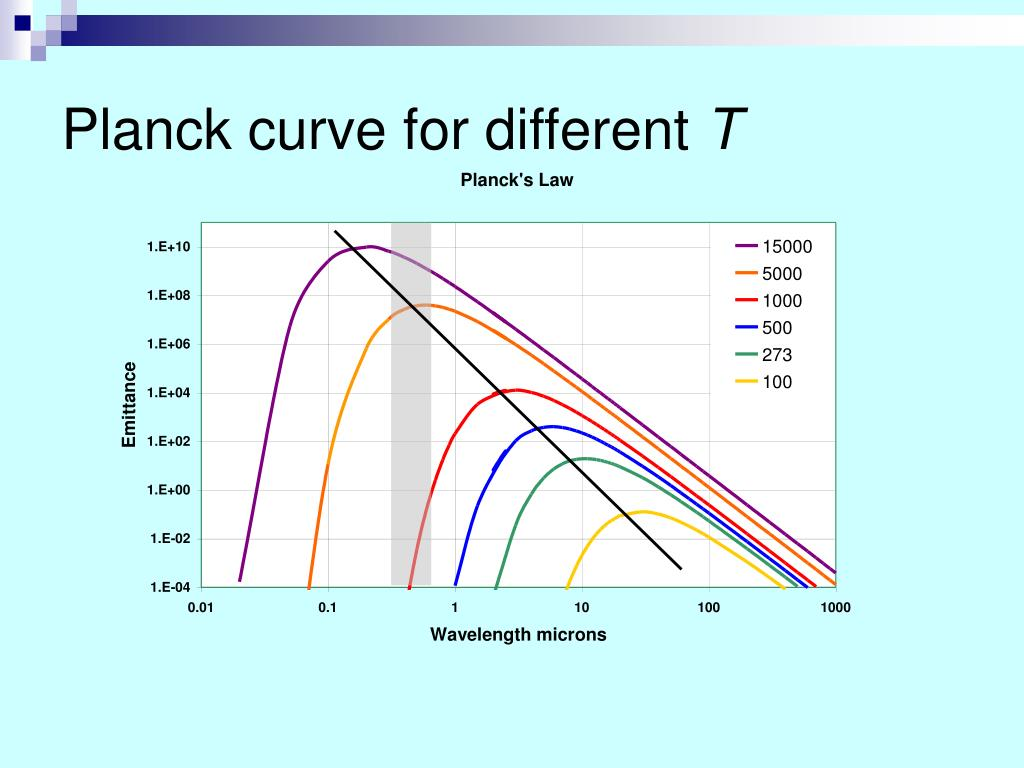 Planck curve for different