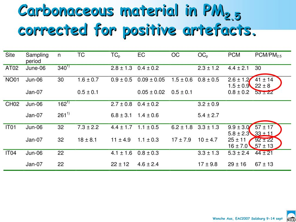 Carbonaceous material in PM