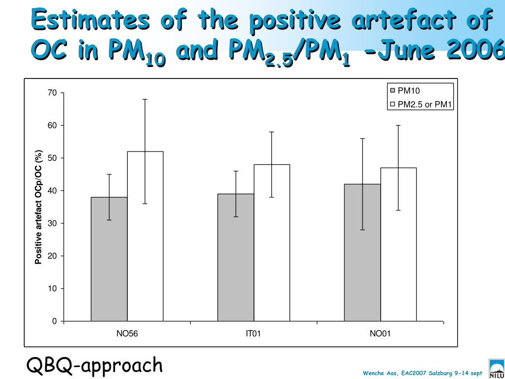 Estimates of the positive artefact of OC in PM