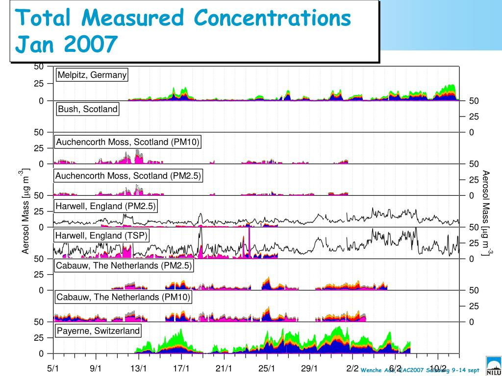 Total Measured Concentrations