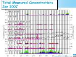 total measured concentrations jan 2007