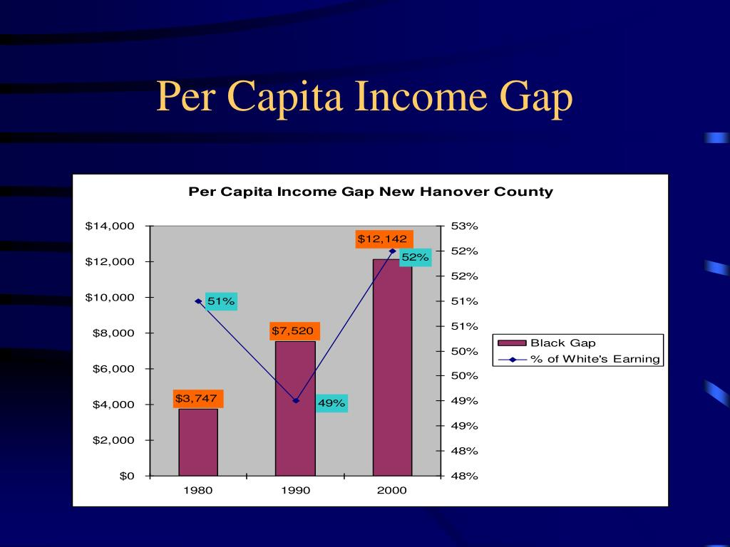 Per Capita Income Gap