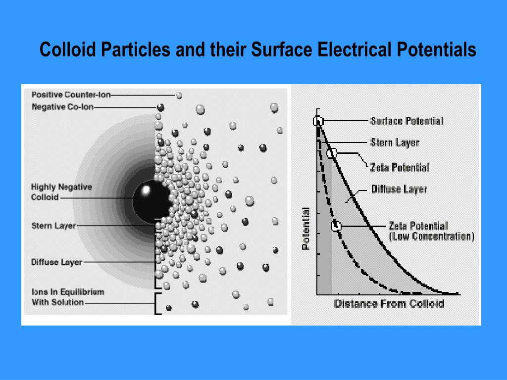 Colloid Particles and their Surface Electrical Potentials