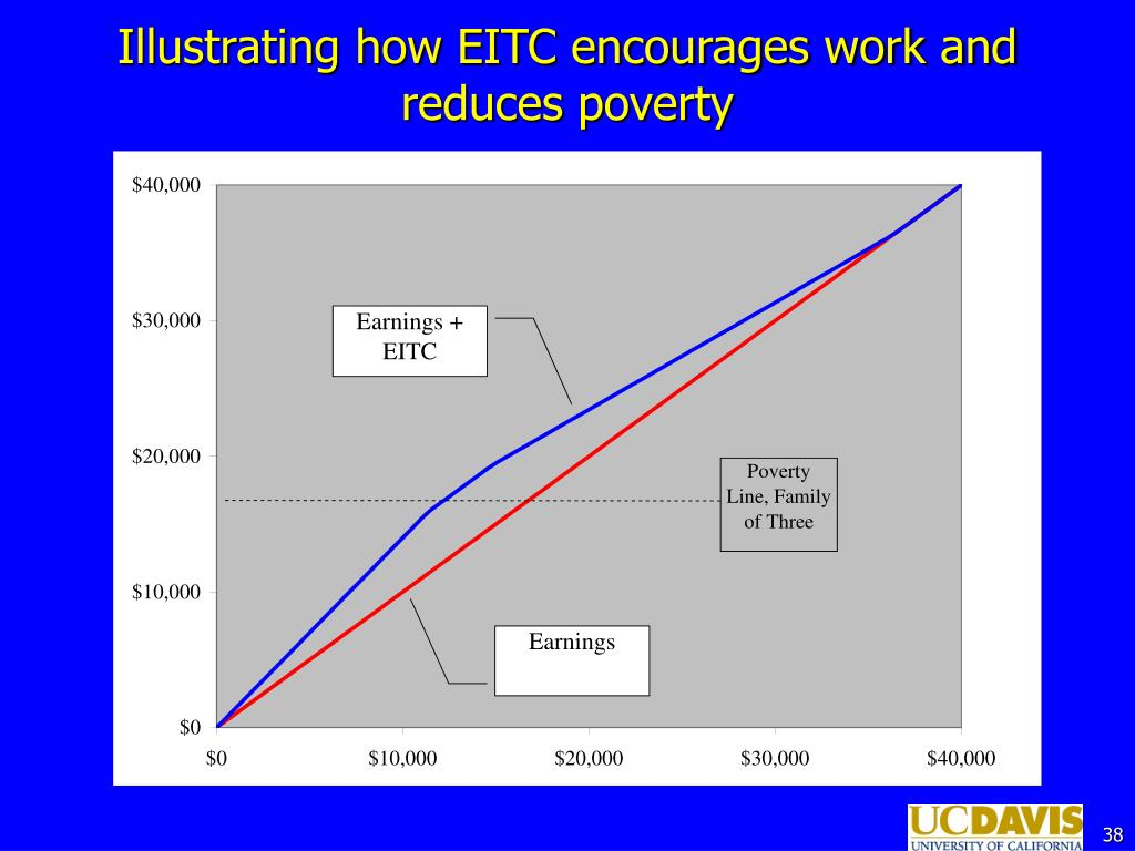 Illustrating how EITC encourages work and reduces poverty