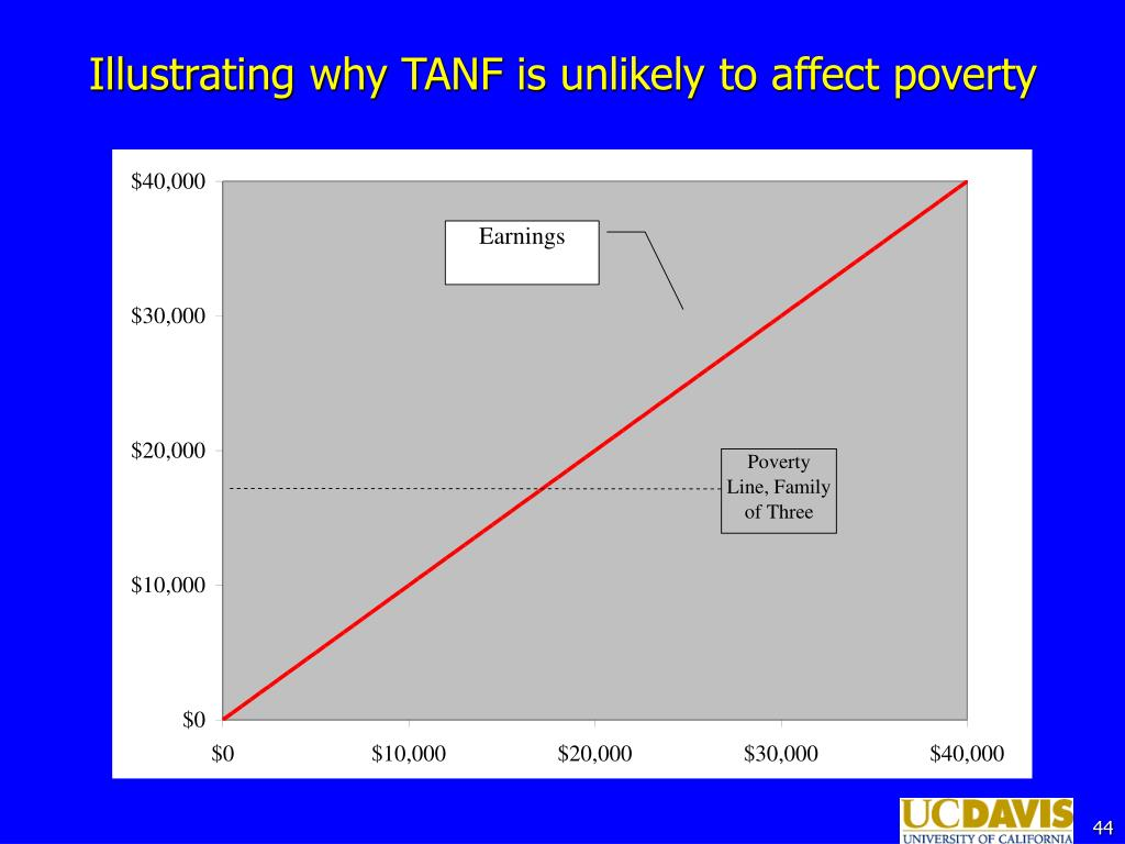 Illustrating why TANF is unlikely to affect poverty