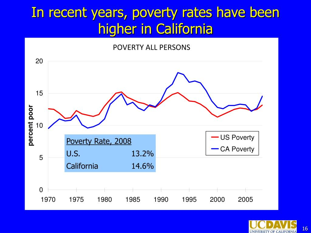 In recent years, poverty rates have been higher in California