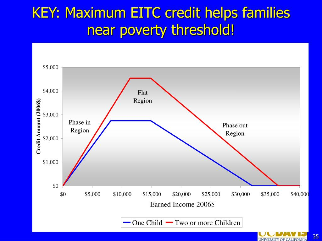 KEY: Maximum EITC credit helps families near poverty threshold!
