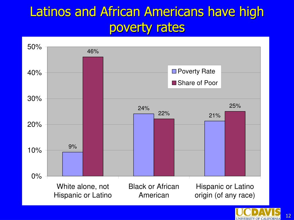 Latinos and African Americans have high poverty rates