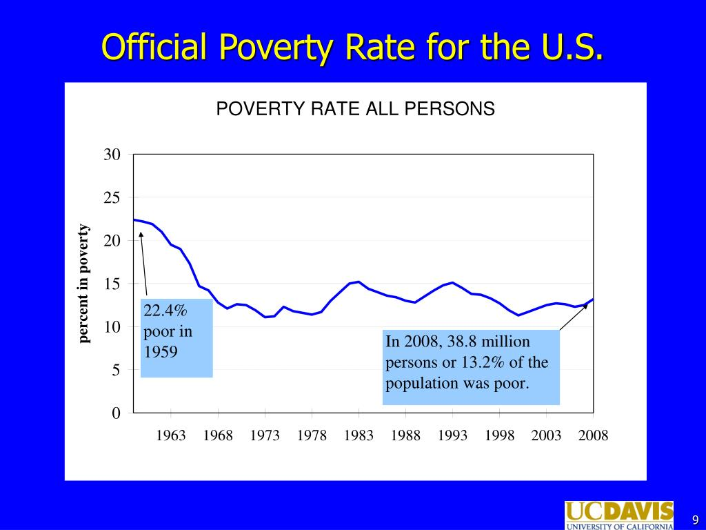 Official Poverty Rate for the U.S.