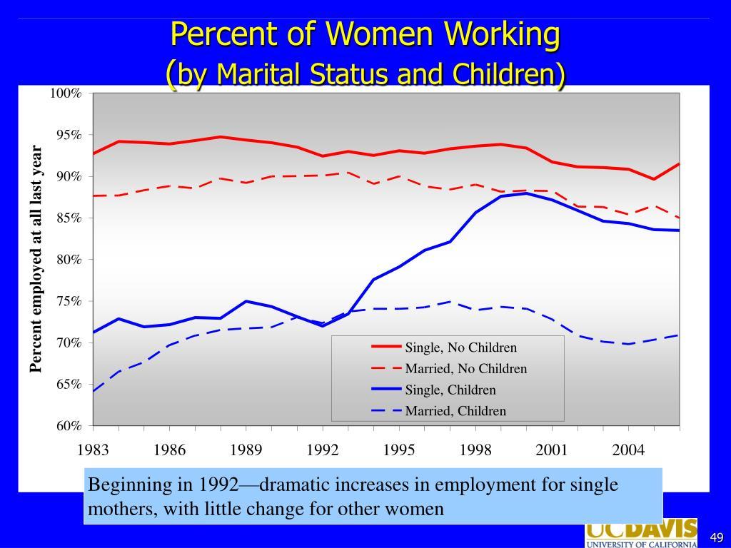 Percent of Women Working