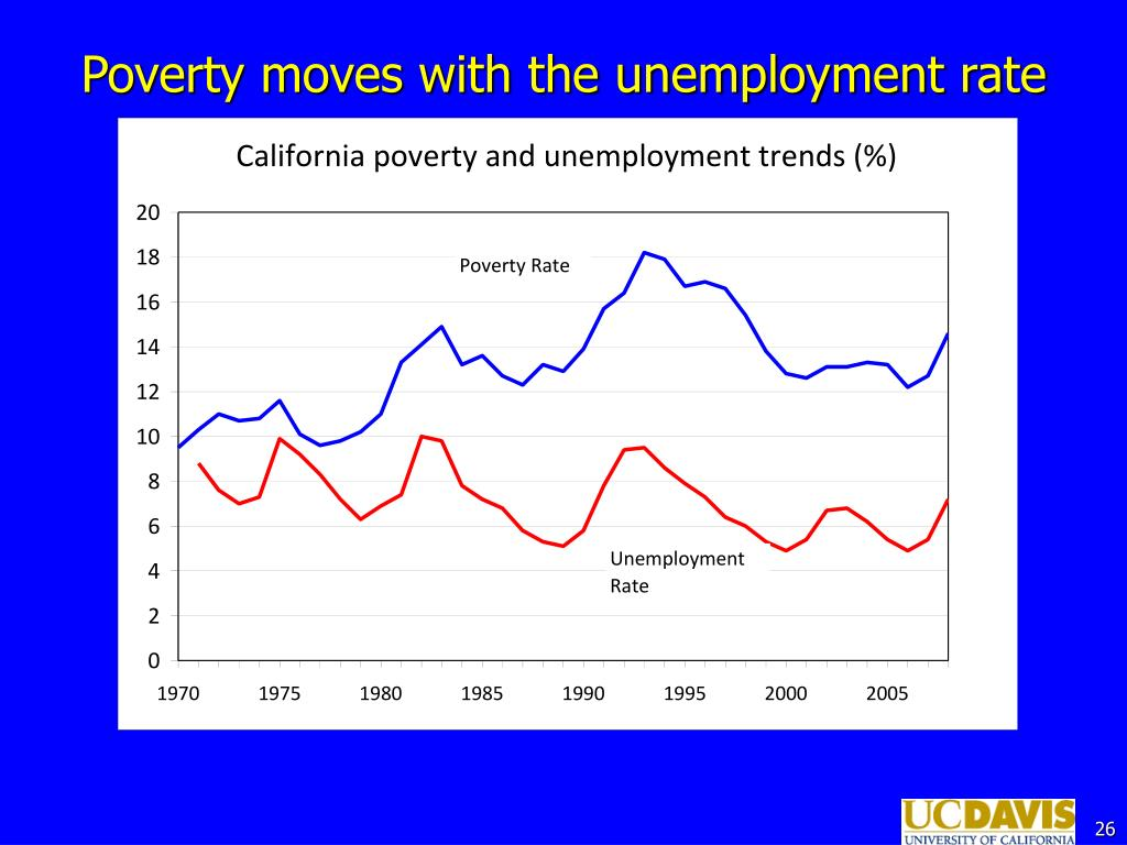 Poverty moves with the unemployment rate