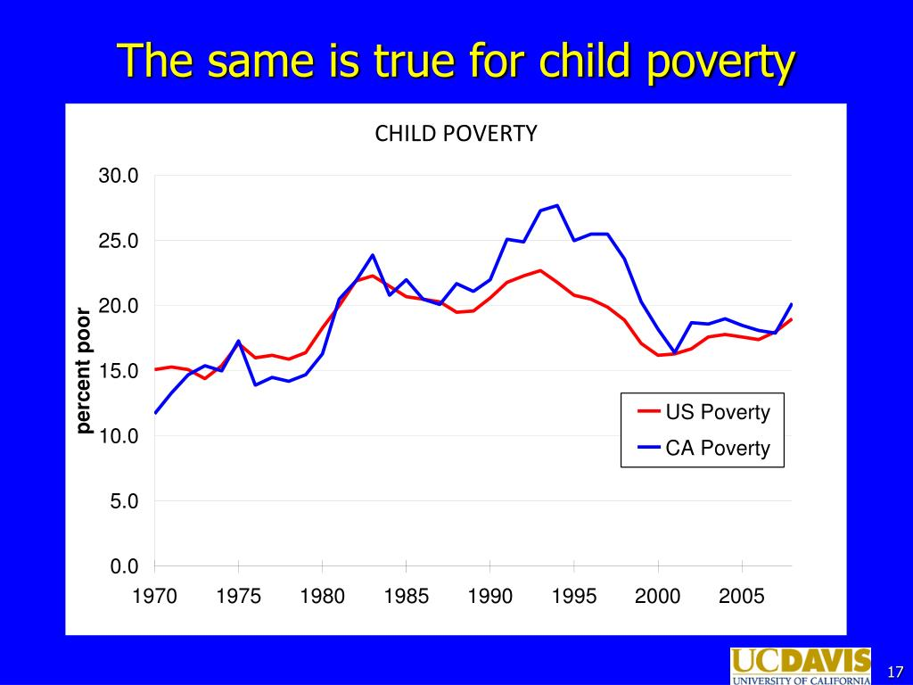 The same is true for child poverty