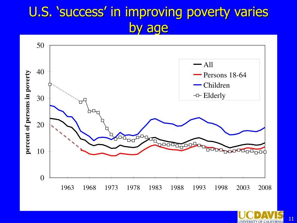 U.S. 'success' in improving poverty varies