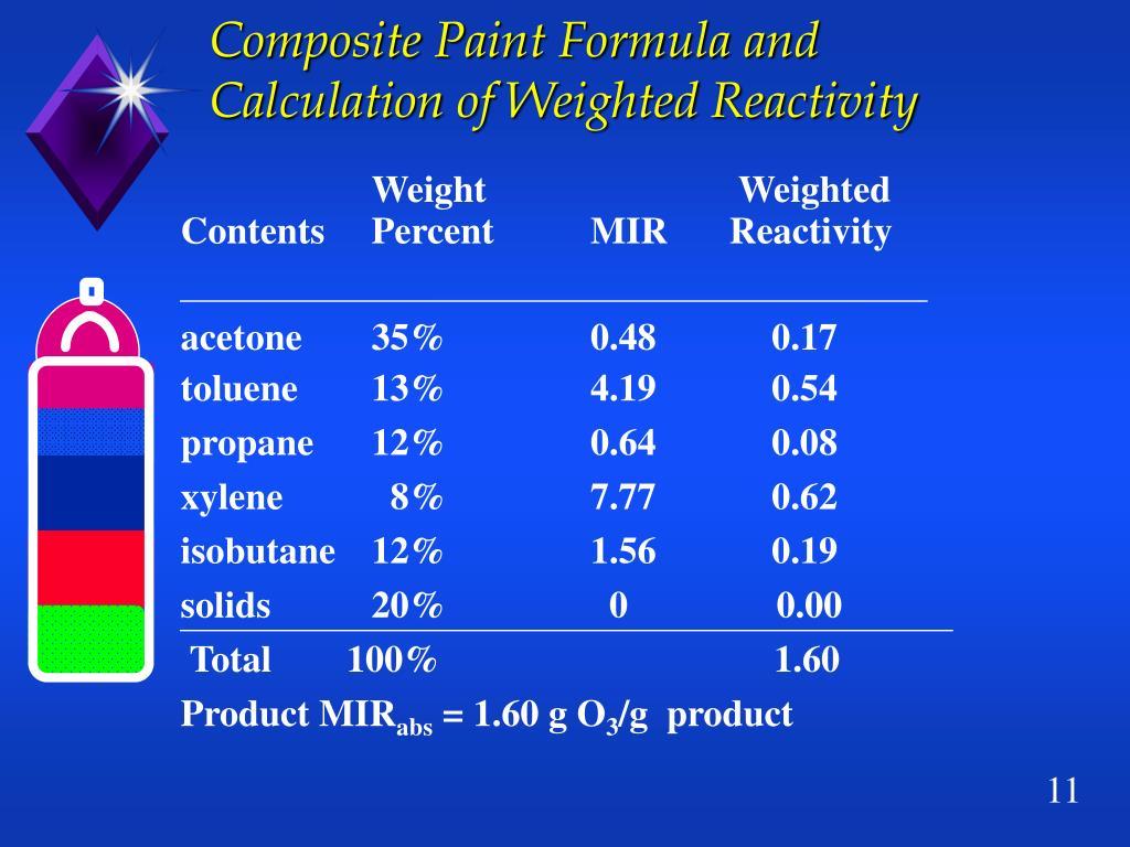 Composite Paint Formula and