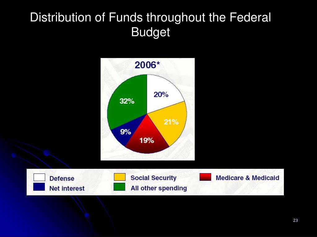 Distribution of Funds throughout the Federal Budget