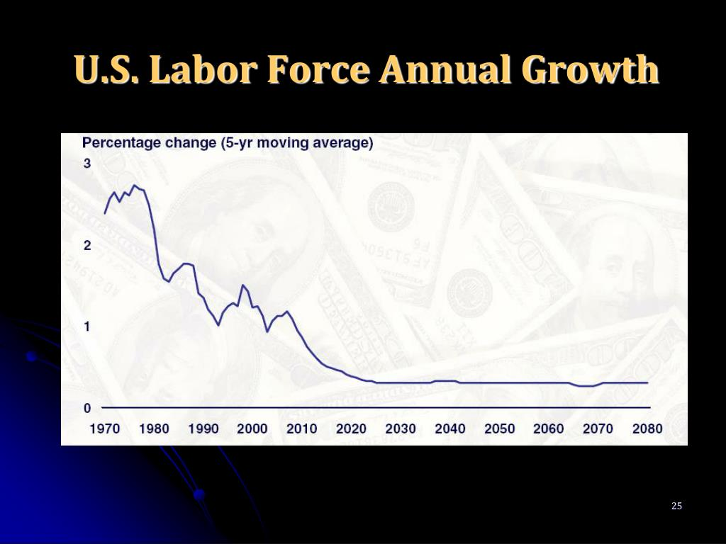 U.S. Labor Force Annual Growth