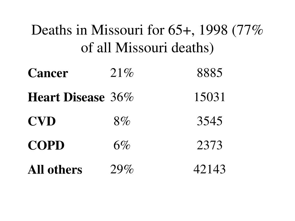 Deaths in Missouri for 65+, 1998 (77% of all Missouri deaths)