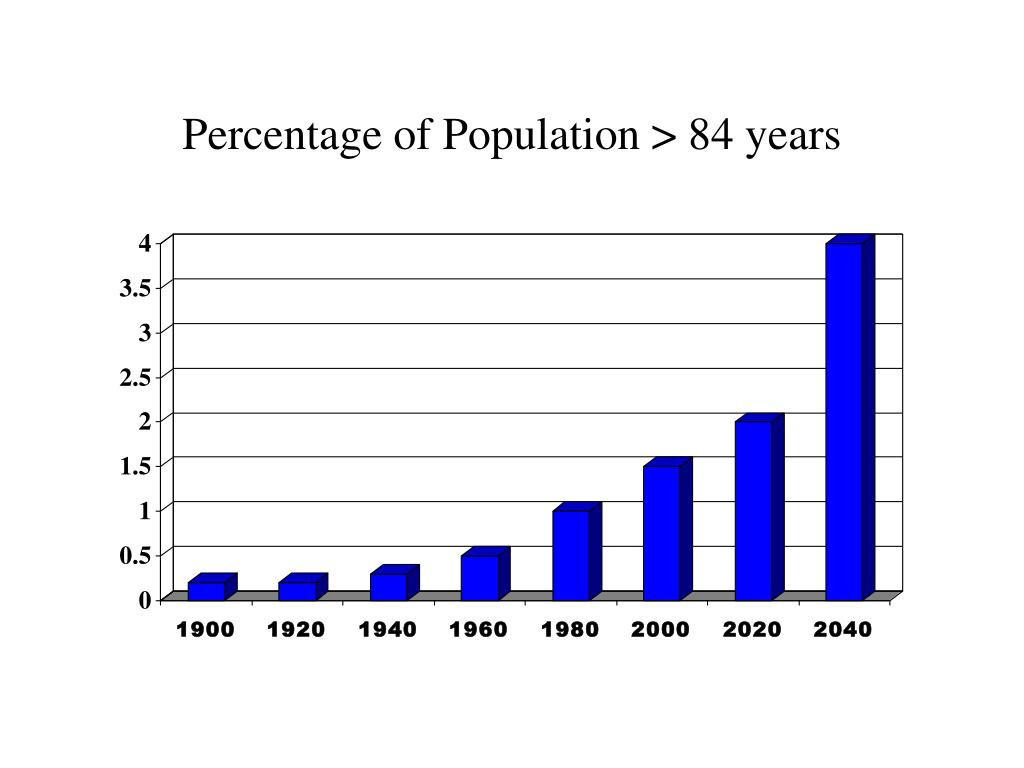 Percentage of Population > 84 years