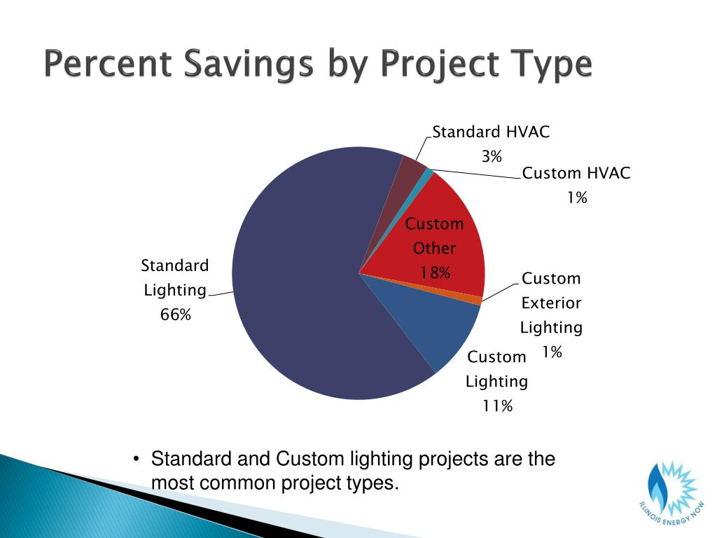 Percent Savings by Project Type