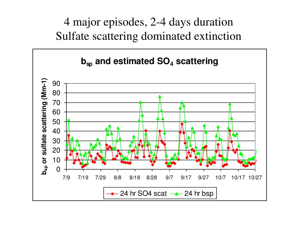 4 major episodes, 2-4 days duration         Sulfate scattering dominated extinction