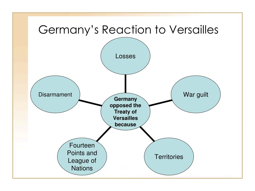Germany's Reaction to Versailles