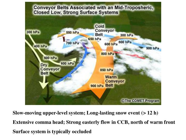 Slow-moving upper-level system; Long-lasting snow event (> 12 h)