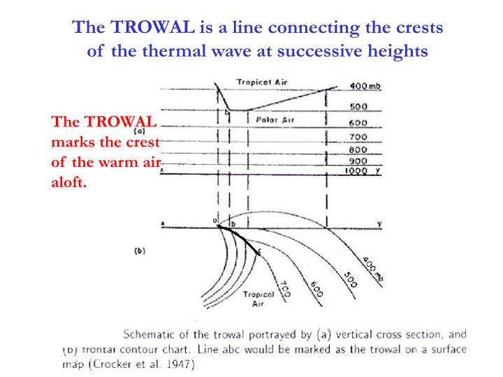 The TROWAL is a line connecting the crests of the thermal wave at successive heights