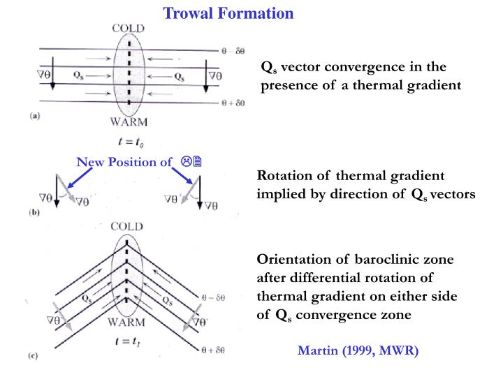 Trowal Formation