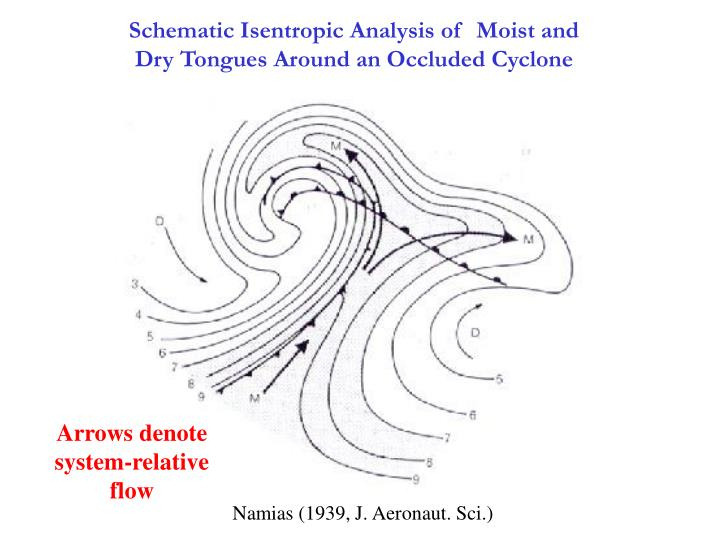 Schematic Isentropic Analysis of  Moist and Dry Tongues Around an Occluded Cyclone
