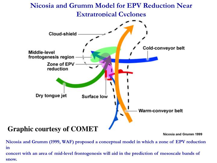 Nicosia and Grumm Model for EPV Reduction Near Extratropical Cyclones