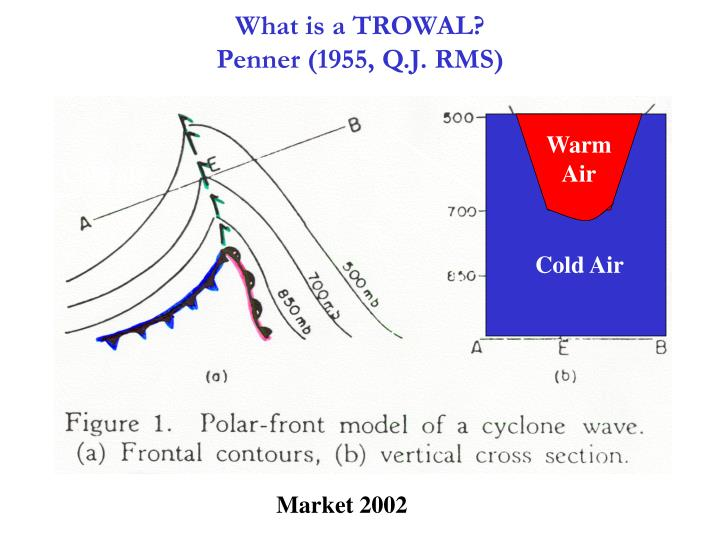 What is a TROWAL?