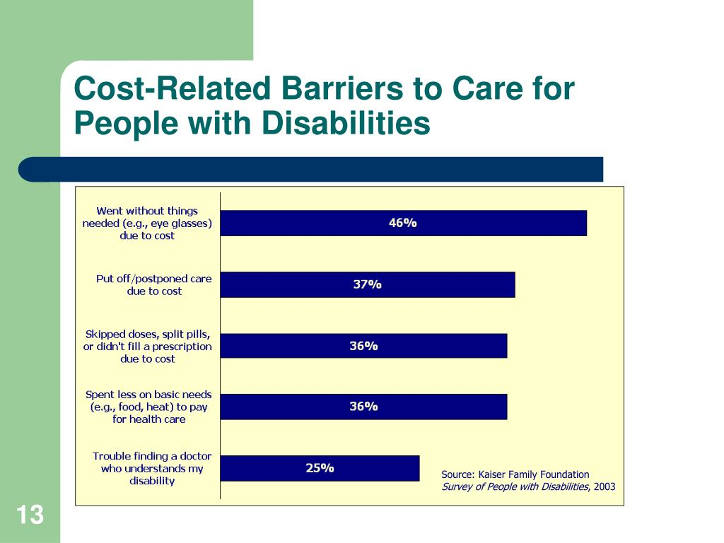 Cost-Related Barriers to Care for People with Disabilities