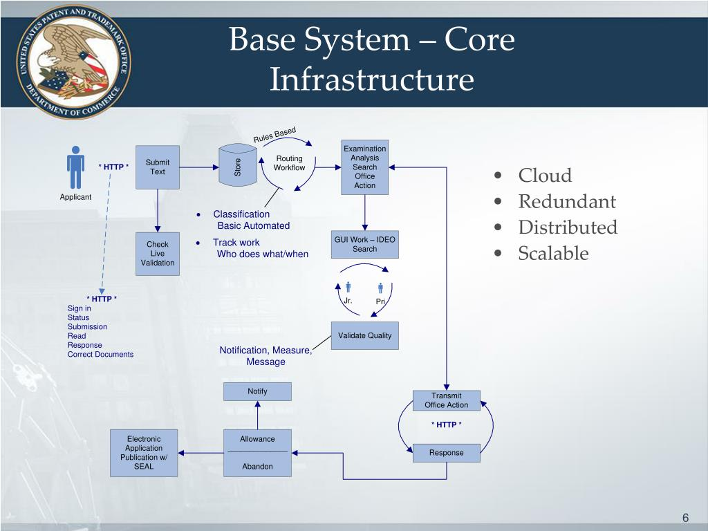 Base System – Core Infrastructure