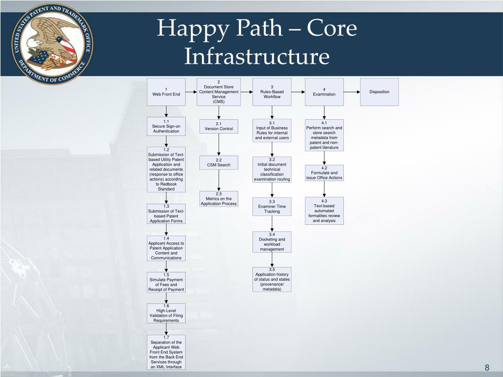 Happy Path – Core Infrastructure