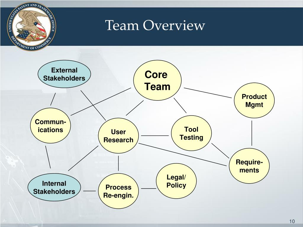 Team Overview