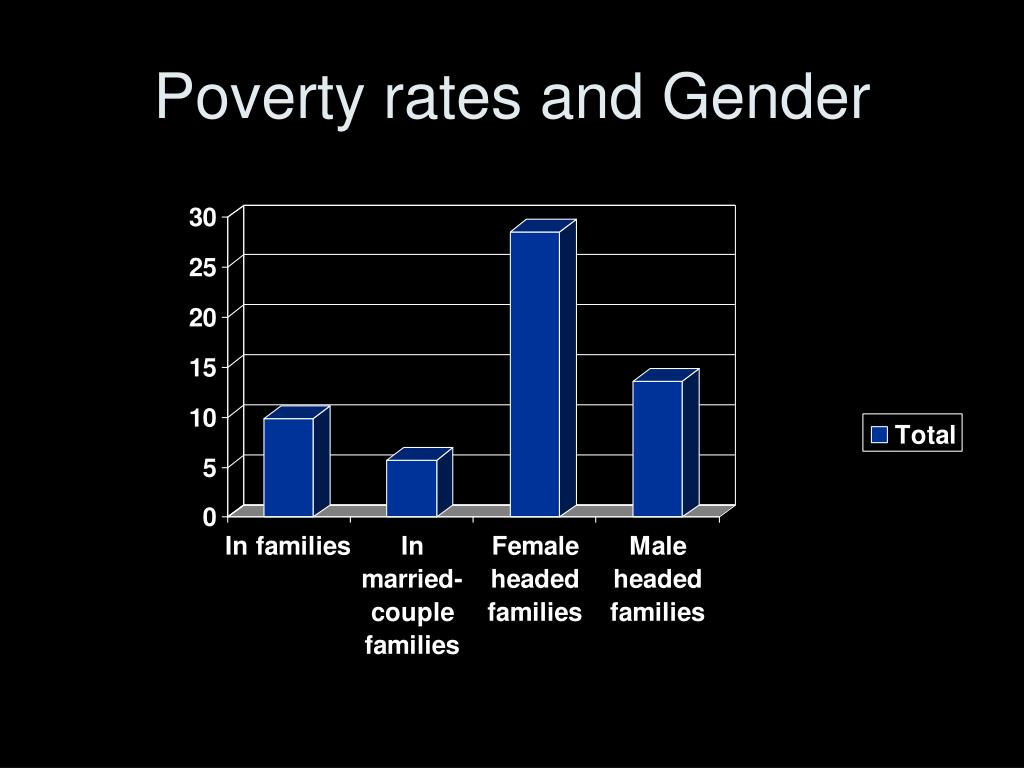 Poverty rates and Gender
