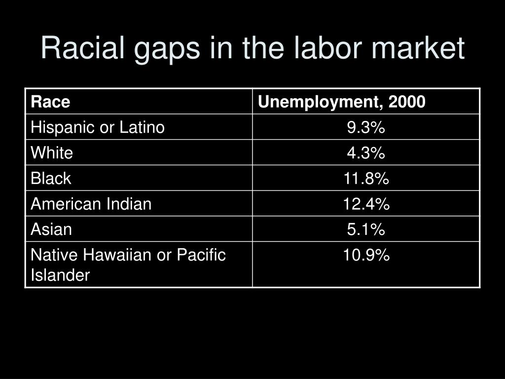 Racial gaps in the labor market